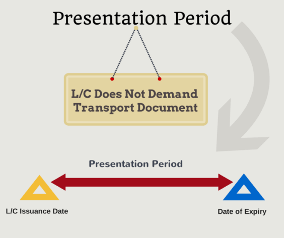 presentation period under letter of credit