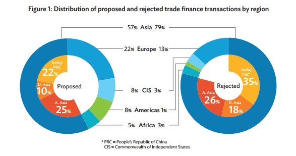 accepted and rejected trade finance transactions