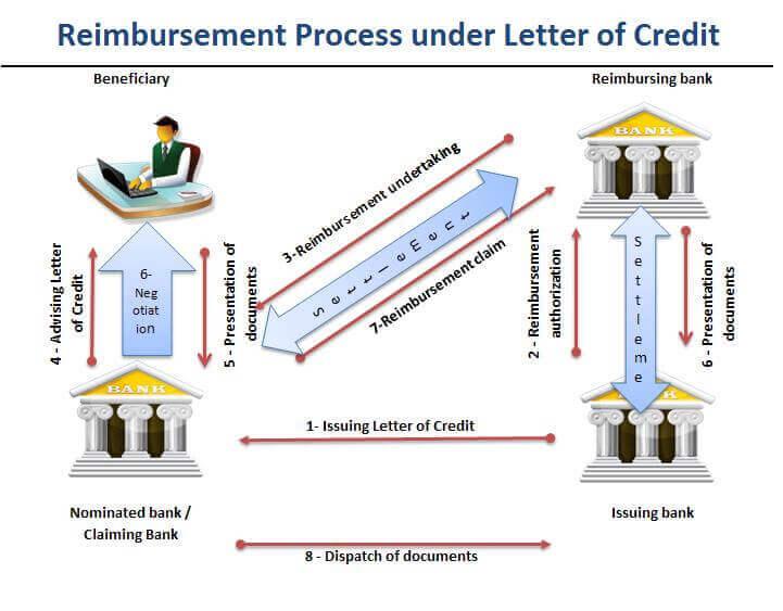 Reimbursement Transaction under a Letter of Credit