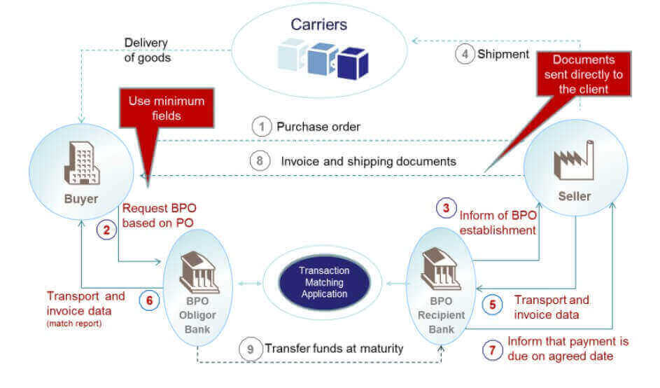 Figure 2 : Bank payment obligation transaction flow