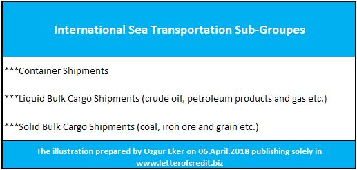 sea transportation sub-groupes