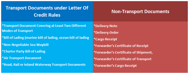 transport documents as per ucp