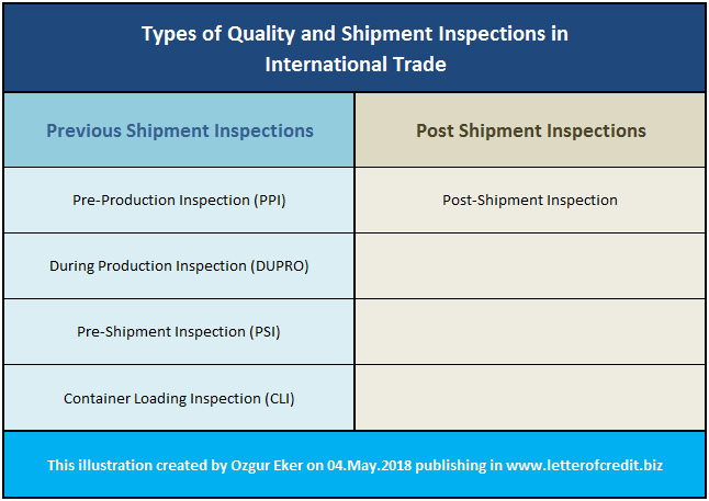 types of shipment inspections in international trade