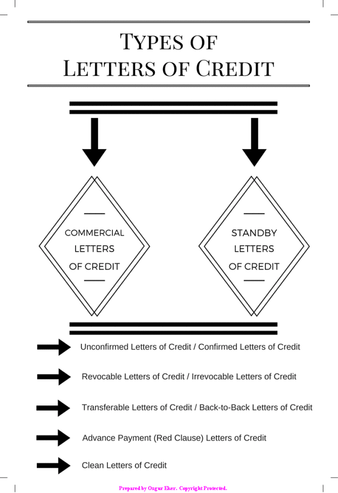 Types of Letters of Credit | Letterofcredit.biz | LC | L/C