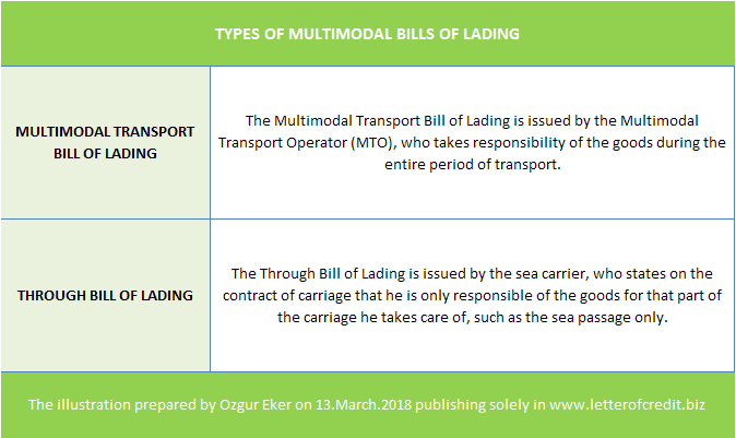 types of multimodal bill of lading